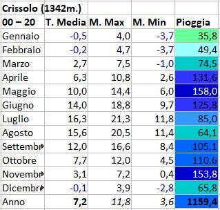 Regimi pluviometrici in Italia-crissolo.jpg