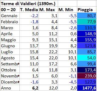 Regimi pluviometrici in Italia-terme-valdieri.jpg