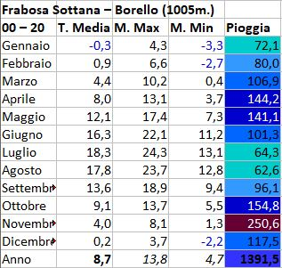 Regimi pluviometrici in Italia-borello.jpg