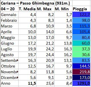 Regimi pluviometrici in Italia-passo-ghimbegna.jpg