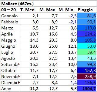 Regimi pluviometrici in Italia-mallare.jpg
