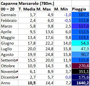 Regimi pluviometrici in Italia-capanne-marcarolo.jpg
