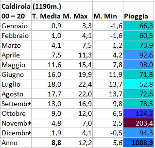 Regimi pluviometrici in Italia-caldirola.jpg