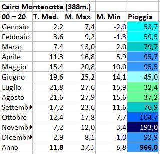 Regimi pluviometrici in Italia-cairo.jpg