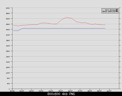 Luglio 2021: anomalie termiche e pluviometriche-grafico_rs.png