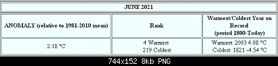 Giugno 2021:anomalie termiche e pluviometriche.-giugno.png