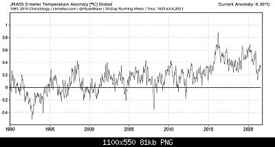Temperature globali-jra55_globe_t2m_1990_2021.png