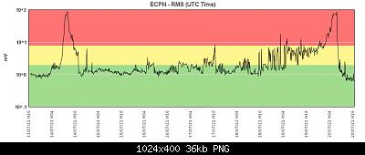 Etna: eruzione di Natale-20210713-20_tremore.png