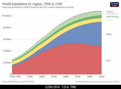 """Cambiamenti climatici e ambiente: punto centrale o """"paravento"""" per l'establishment?-historical-and-projected-population-by-region.jpg"""