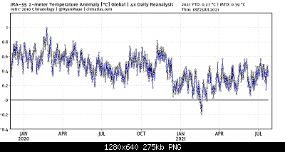 Temperature globali-jra55_globe_t2m_2021.png