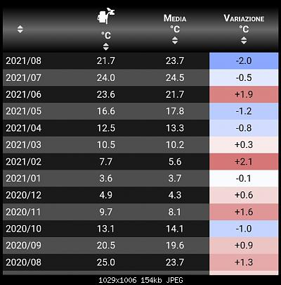 Agosto 2021: anomalie termiche e pluviometriche-img_20210801_223752.jpg