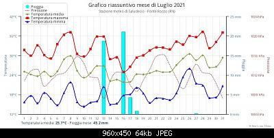 Romagna dal 02 al 08 agosto 2021-grafico-riassuntivo-mese.jpeg