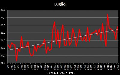 Luglio 2021: anomalie termiche e pluviometriche-luglio-1955-2021.png