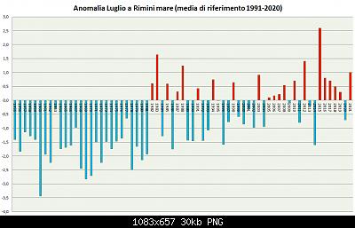 Luglio 2021: anomalie termiche e pluviometriche-luglio-1955-2021-a91-20.png