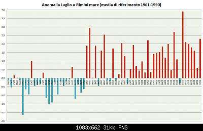 Romagna dal 02 al 08 agosto 2021-luglio-1955-2021-a61-90.png