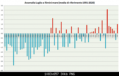 Romagna dal 02 al 08 agosto 2021-luglio-1955-2021-a91-20.png