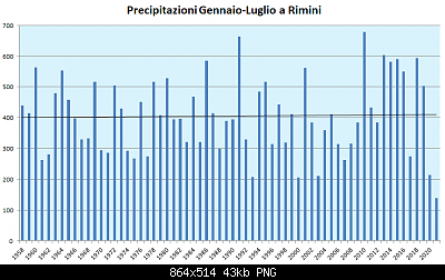 Romagna dal 02 al 08 agosto 2021-gennaio-luglio-1958-2021.png