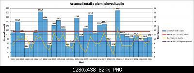 Luglio 2021: anomalie termiche e pluviometriche-pioggia.jpg