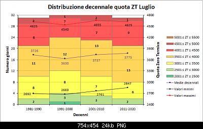 Luglio 2021: anomalie termiche e pluviometriche-decenni_zt.png