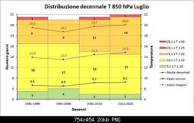 Luglio 2021: anomalie termiche e pluviometriche-decenni_t850.png