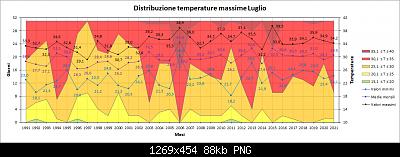 Luglio 2021: anomalie termiche e pluviometriche-max.png
