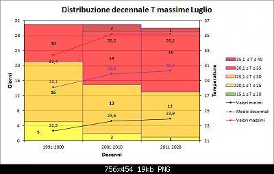 Luglio 2021: anomalie termiche e pluviometriche-decenni_max.png