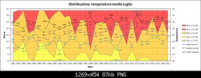 Luglio 2021: anomalie termiche e pluviometriche-med.png