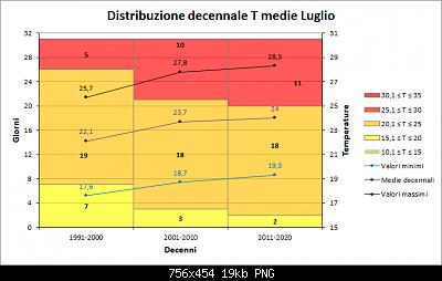 Luglio 2021: anomalie termiche e pluviometriche-decenni_med.png
