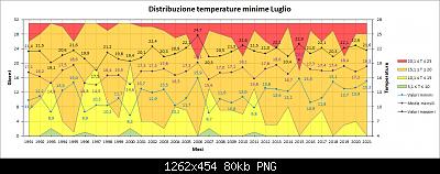 Luglio 2021: anomalie termiche e pluviometriche-min.png
