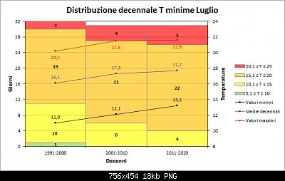 Luglio 2021: anomalie termiche e pluviometriche-decenni_min.png