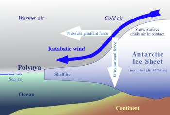 Formazione Venti catabatici in Antartide-350px-katabatic-wind_hg.png