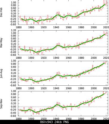 Temperature globali-tsincdc_glseason.png