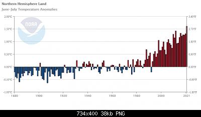 Temperature globali-download.png