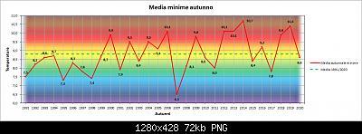 Nowcasting FVG - Veneto Orientale e Centrale SETTEMBRE 2021-grafico_autunno_min.jpg