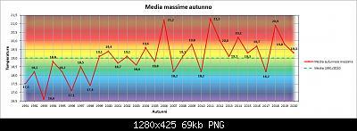 Nowcasting FVG - Veneto Orientale e Centrale SETTEMBRE 2021-grafico_autunno_max.jpg