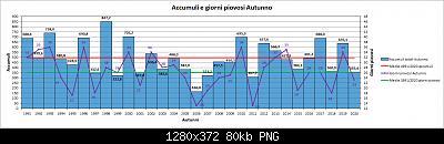 Nowcasting FVG - Veneto Orientale e Centrale SETTEMBRE 2021-grafico_autunno_piog.jpg