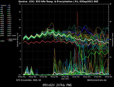 Nowcasting nivoglaciale Alpi autunno 2021-gfs-inizio-settembre-2021.png