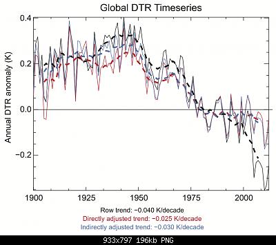 DTR o diurnal temperature range, o escursione termica giornaliera-paper1_figure12_v1.png