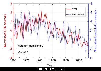 DTR o diurnal temperature range, o escursione termica giornaliera-dtr.png