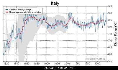 DTR o diurnal temperature range, o escursione termica giornaliera-italy-temperature-chart.png