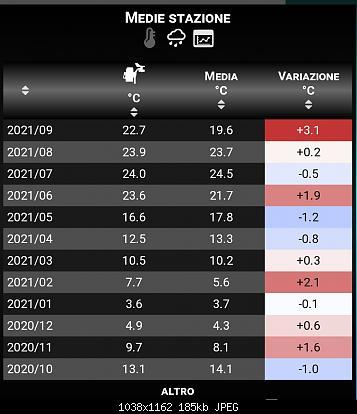 Settembre 2021: anomalie termiche e pluviometriche-img_20210915_092837.jpg