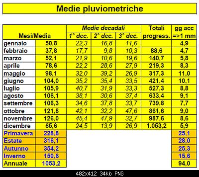 L'andamento e numero di giornate asciutte VS numero di giornate piovose-medie-pluvio-sondrio-1991-20.png